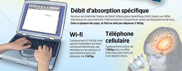 effet wifi santé